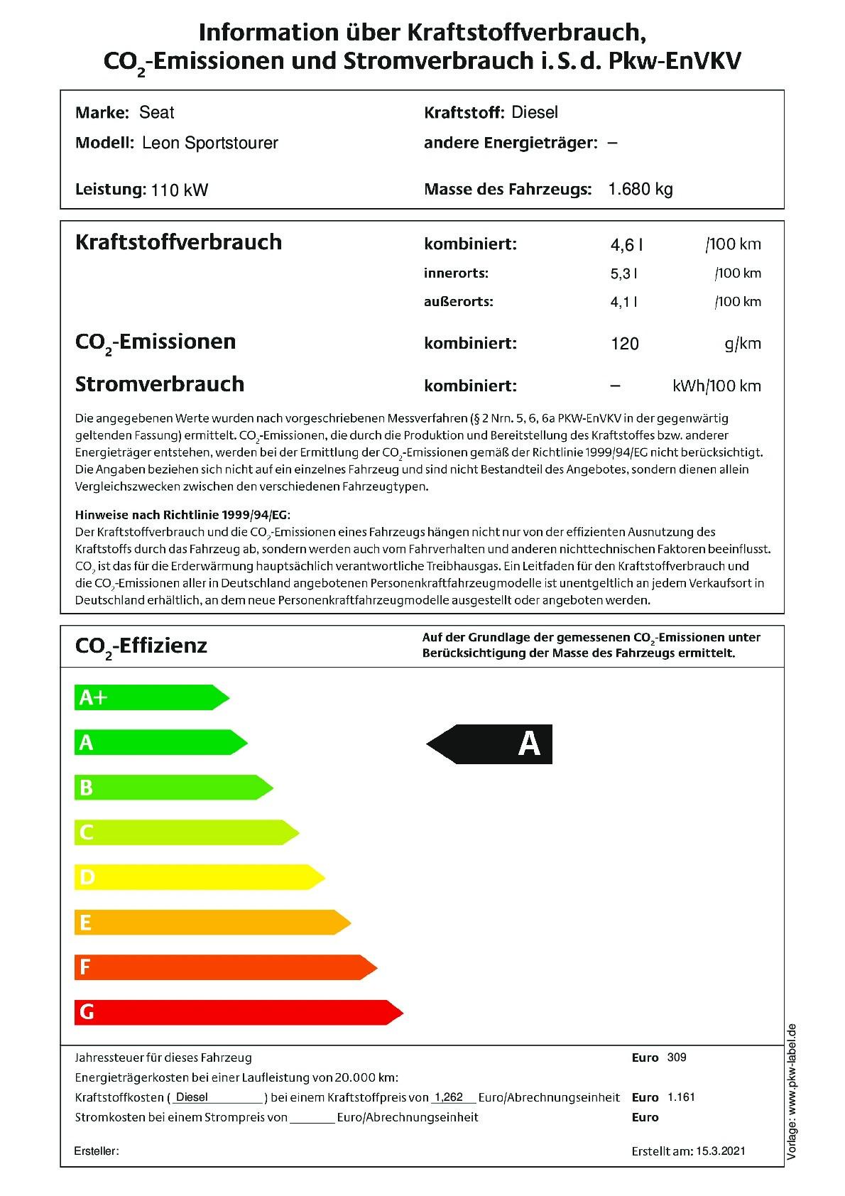 Energielabel 2.0 TDI DSG 4Drive